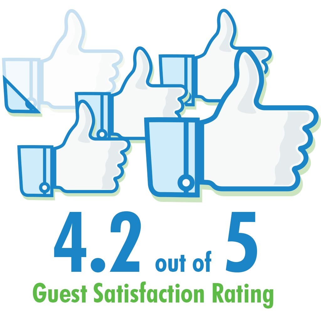 4.2 out of 5 Customer Satisfaction Rating