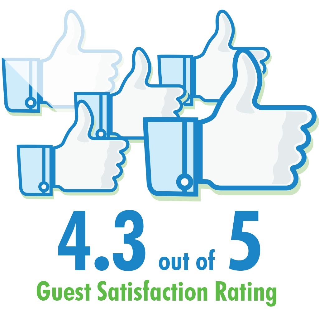 4.3 out of 5 Customer Satisfaction Rating